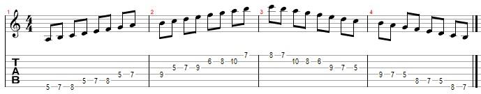 Гаммы для гитары