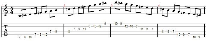 Гамма си минор Гаммы для гитары