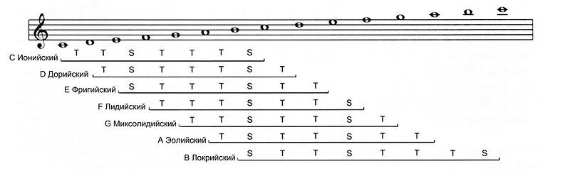 Диатонические лады на гитаре