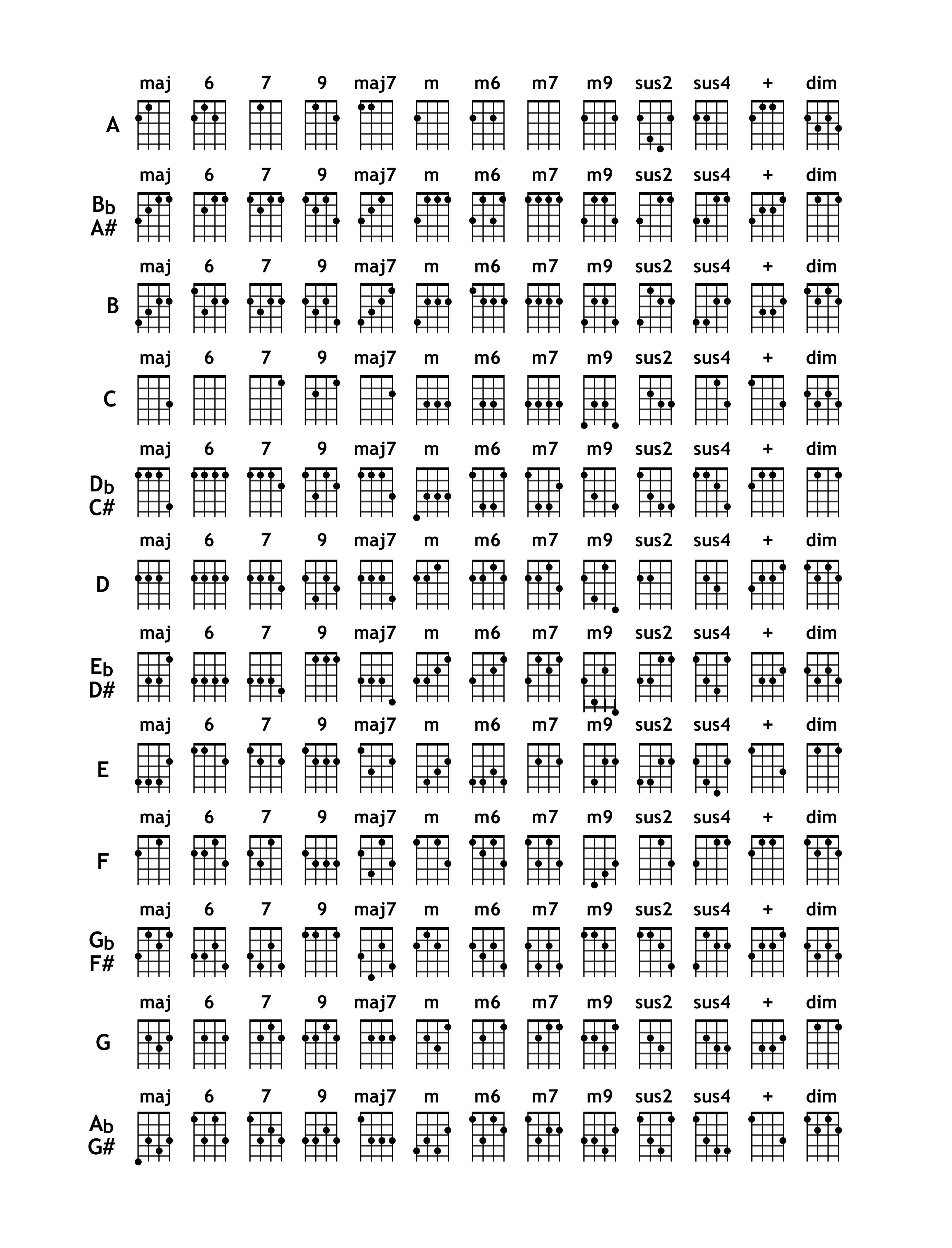 Аккорды для укулеле