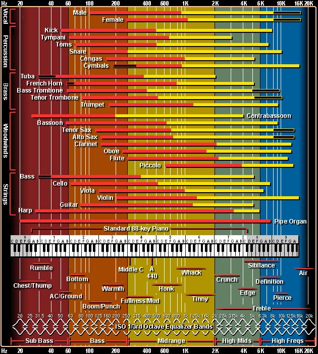 Как проверить музыкальный голос