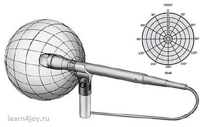 Какие микрофоны лучше использовать