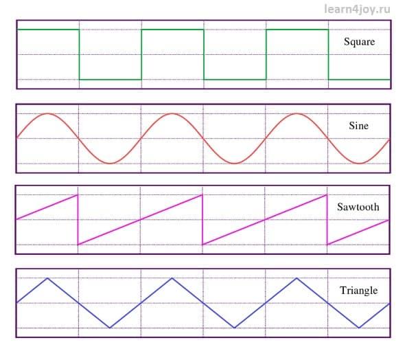 типы звуковых волн