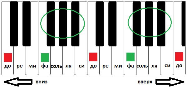 Как читать ноты для фортепиано