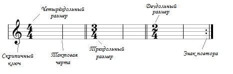 Что такое размер в музыке