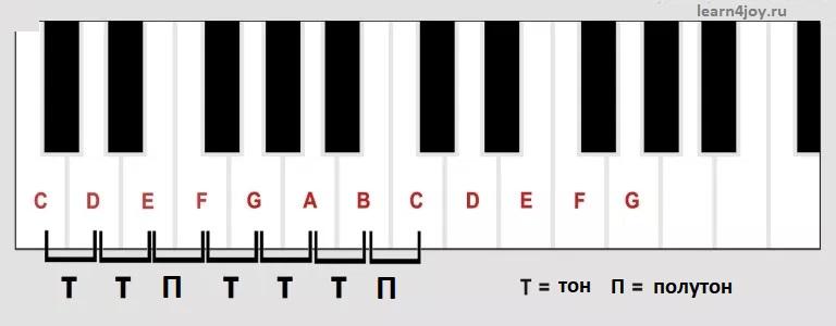 Зачем играть гаммы на фортепиано