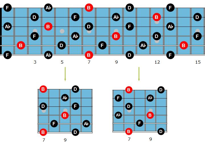 Арпеджио для гитары
